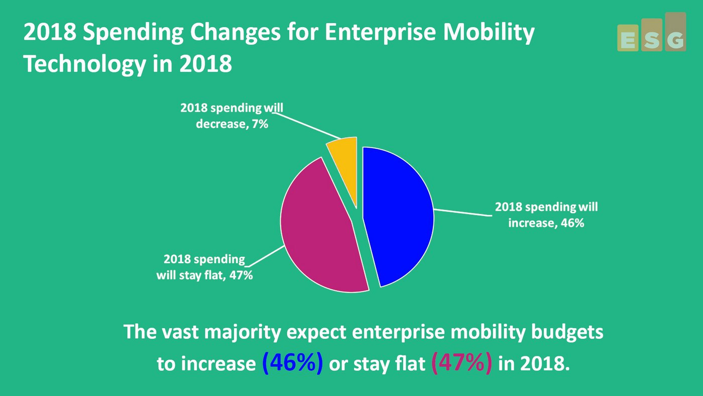 2018 Enterprise Mobility Spending Trends Video