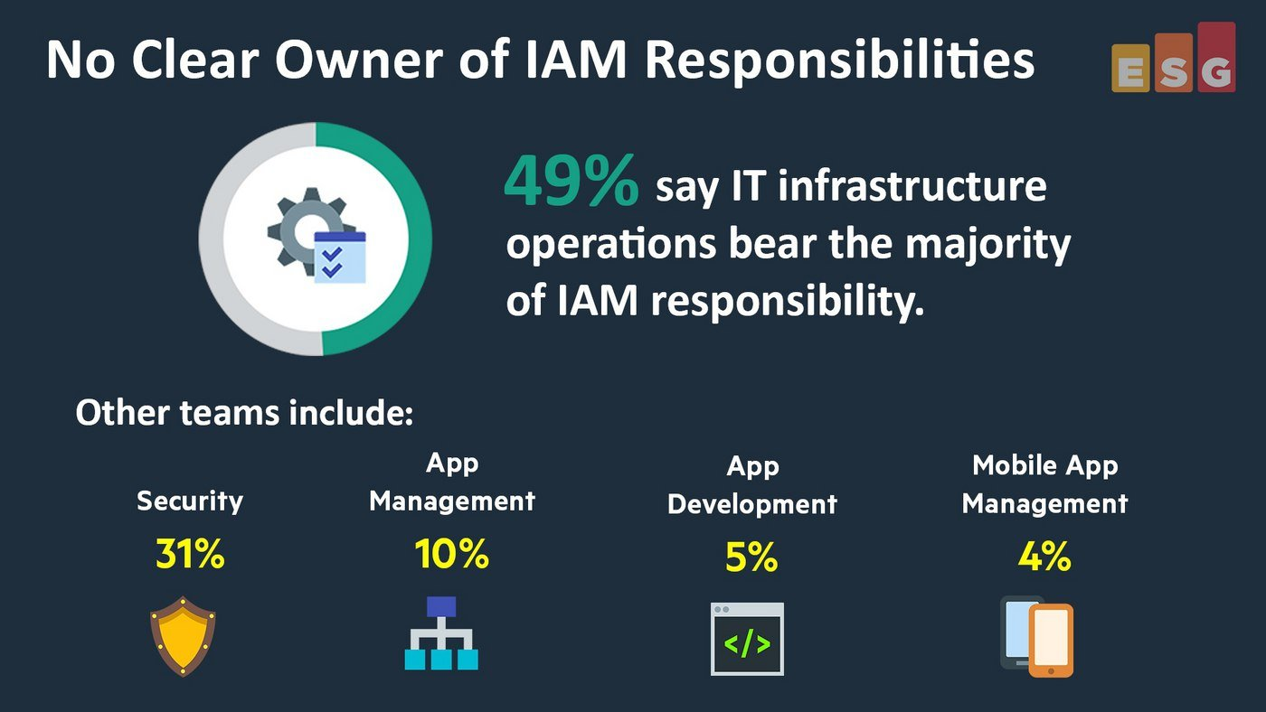 Who Owns Identity and Access Management (IAM)? (Video)