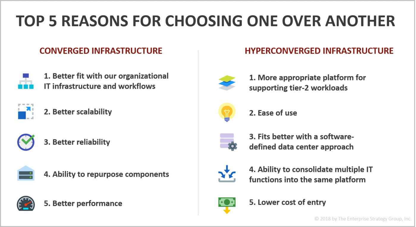 Converged vs Hyperconverged – What's Driving the Decision