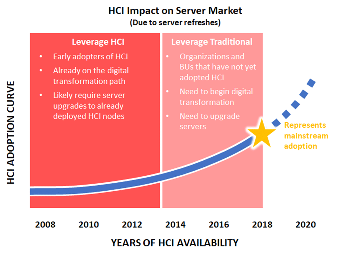 The Impact of Server Refreshes on the Server and HCI Markets