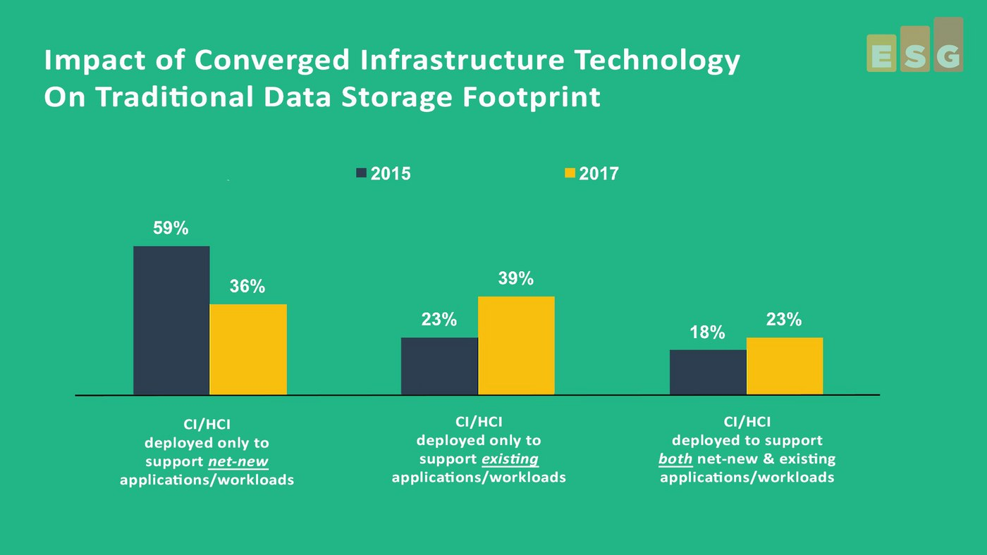 Storage Trends Research – The Impact of CI/HCI (#3 in a series) - includes video