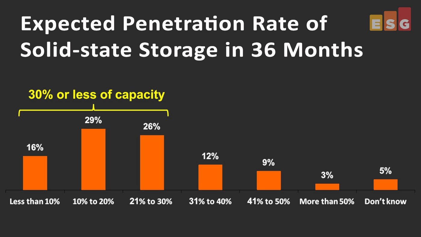 Storage Trends Research - Flash Storage (#2 in a series) - includes video