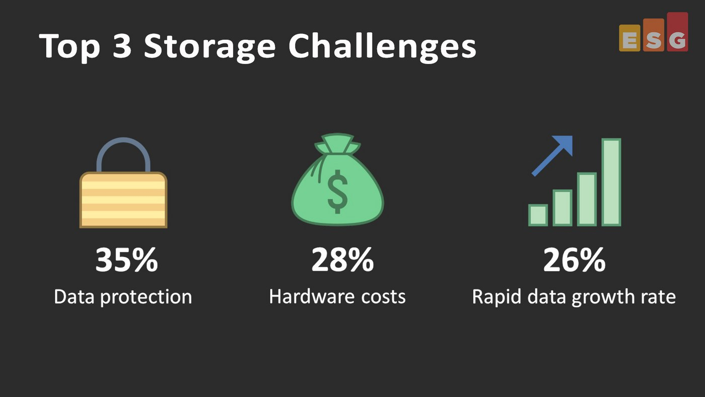 Storage Trends Research (#1 in a series) – includes video