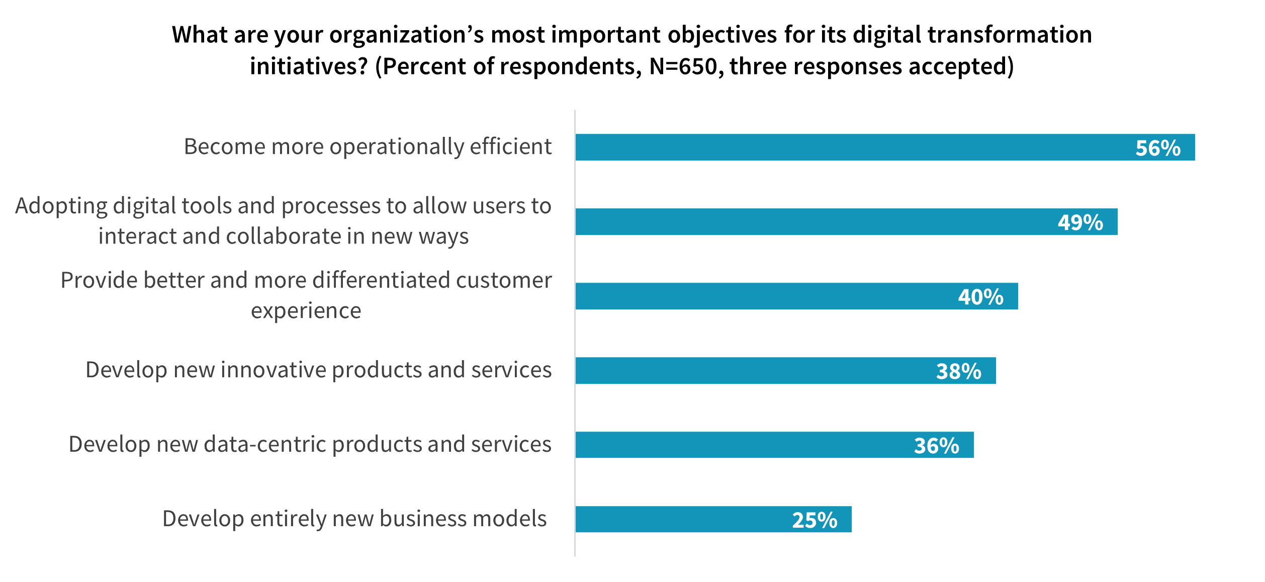Public Cloud and Digital Transformation Initiatives for 2021