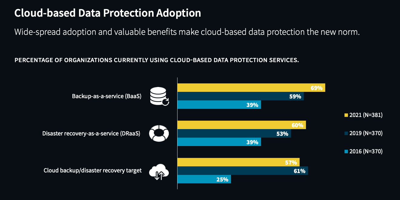 ESG Infographic: The Evolution of Data Protection Cloud Strategies
