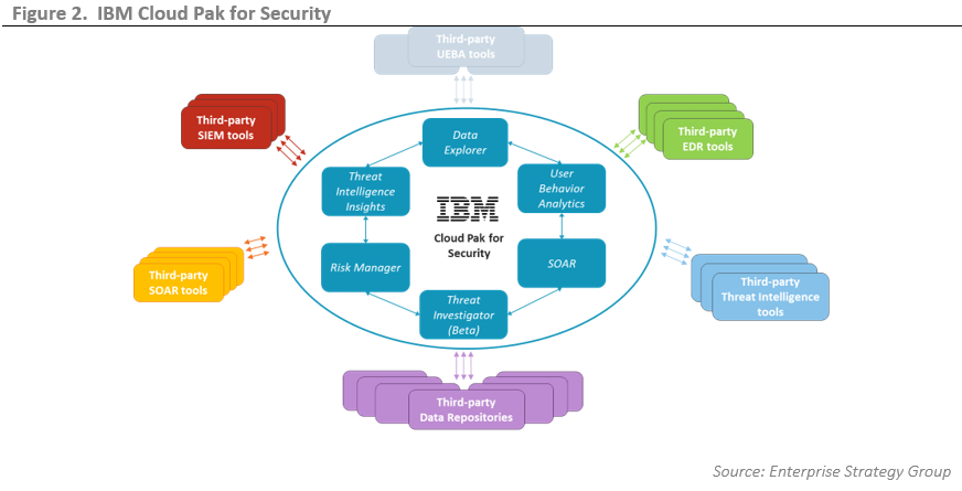 ESGTechnical Validation:IBM Cloud Pak For Security