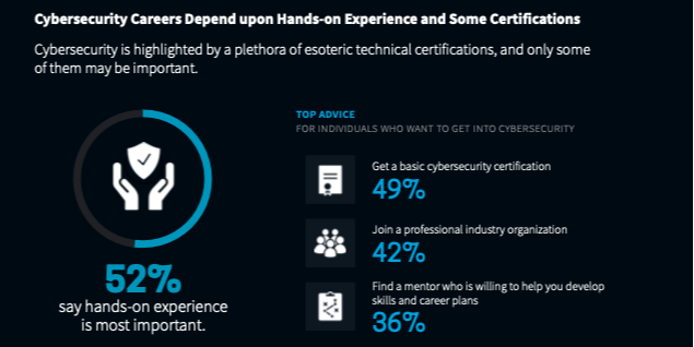 ESG Infographic: The Life and Times of Cybersecurity Professionals 2021