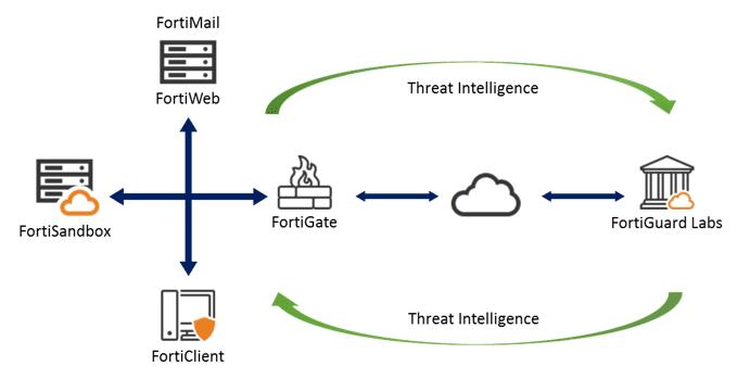 ESG Lab Validation: Fortinet Advanced Threat Protection