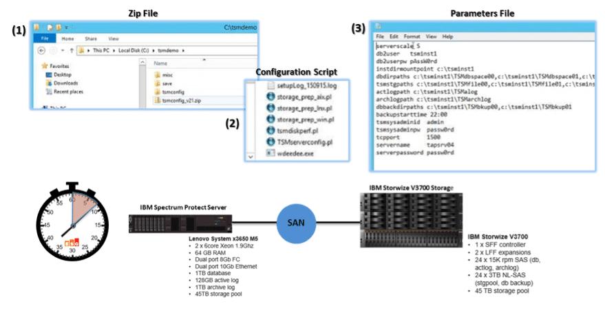 ESG Lab Validation: IBM Spectrum Protect