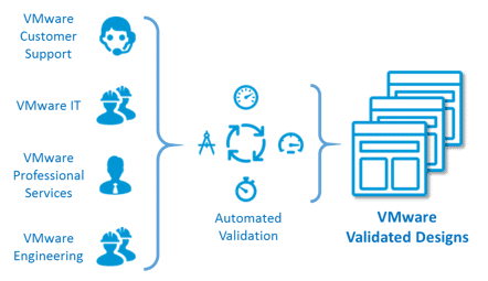 ESG Lab First Look: VMware Validated Designs: Continuously Validated SDDC Reference Architectures