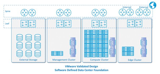 Esg Lab First Look Vmware Validated Designs Continuously Validated Sddc Reference Architectures
