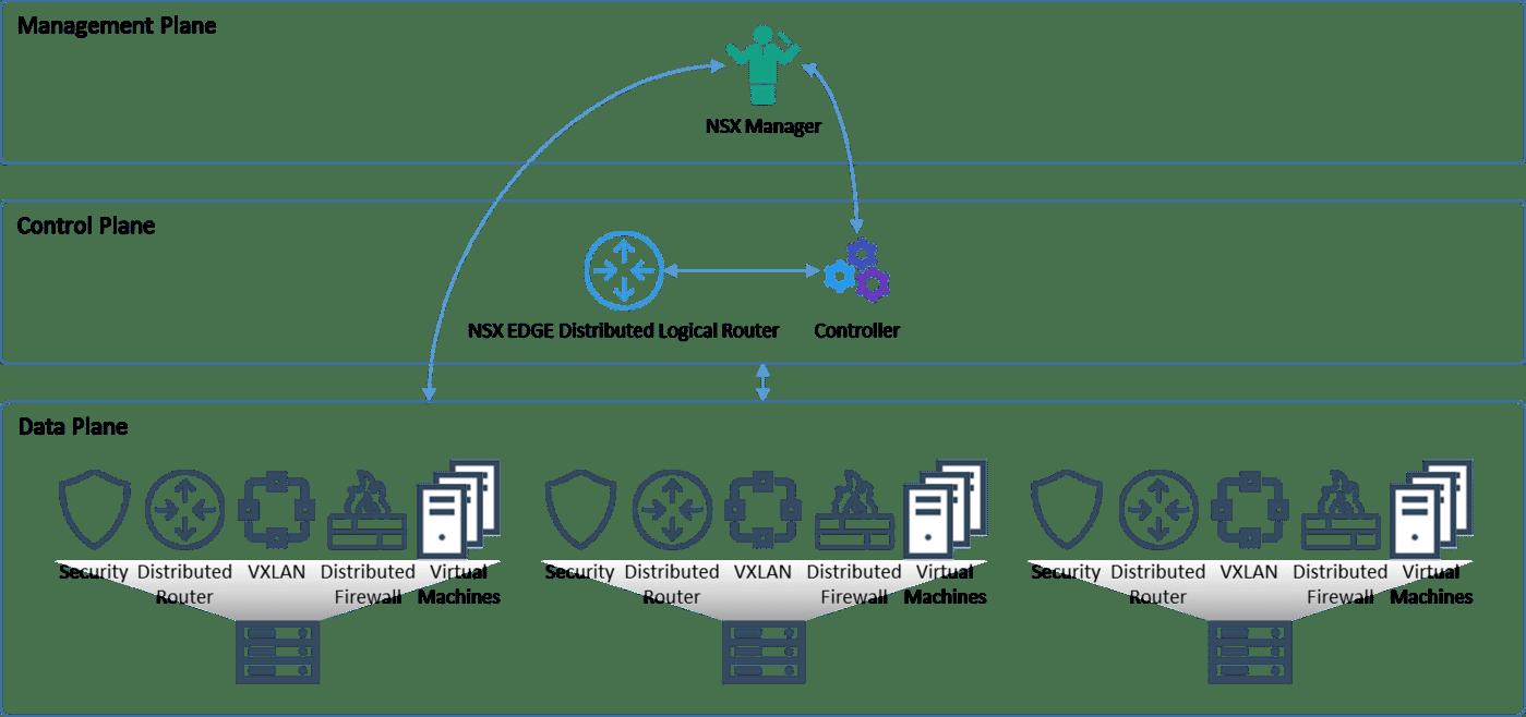 ESG Lab Review: VMware NSX Network Virtualization Platform