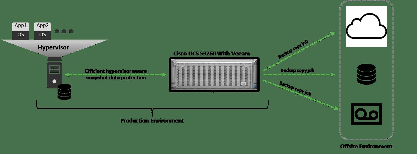 ESG Lab Validation: Veeam Availability Suite and Cisco UCS