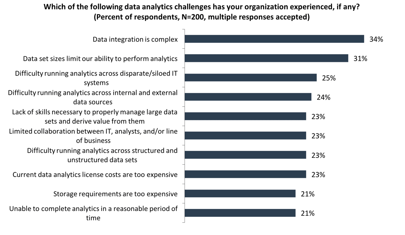 ESG Lab Review: Dell EMC Analytic Insights Module: Simplifying Big Data Analytics