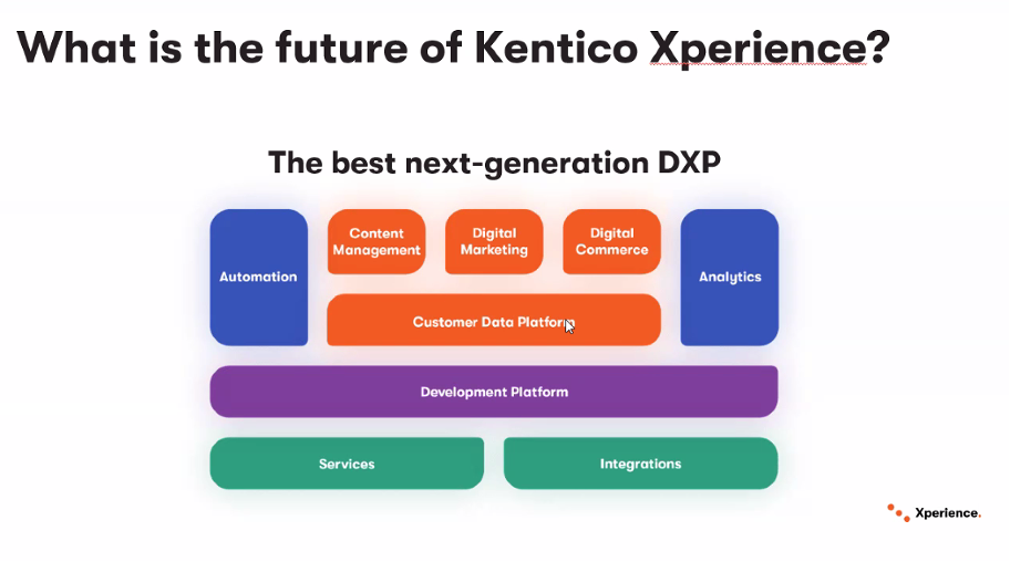 Kentico Xperience: What's Next for Digital Experience Platforms?