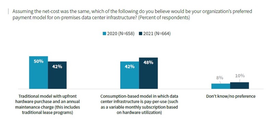 Consider Applying the Cloud Consumption Model to On-premises Data Center Infrastructures