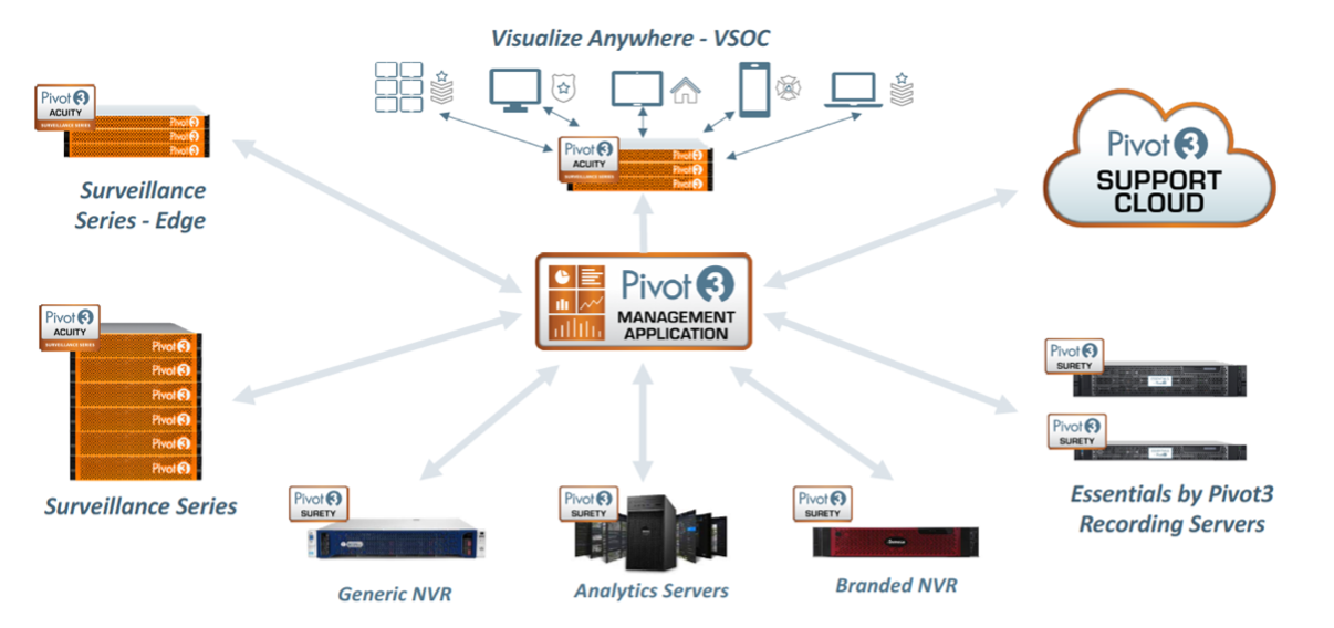 Pivot3 Hyperconverged Infrastructure Intelligent Security Solutions...Simplified!