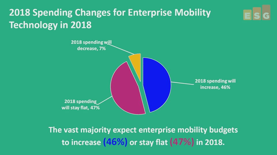 ESG Video: Highlights From ESG 2018 Spending Intentions Research - Enterprise Mobility