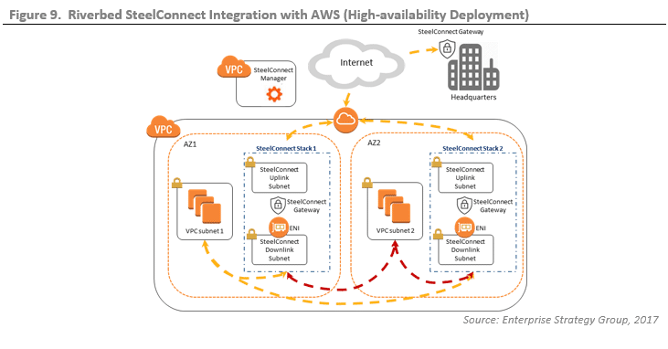 ESG Lab Validation: SD-WAN Integration with Amazon Web
