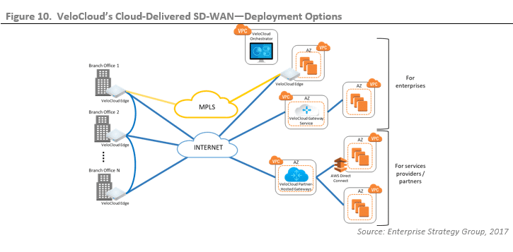 ESG Lab Validation: SD-WAN Integration with Amazon Web Services - A