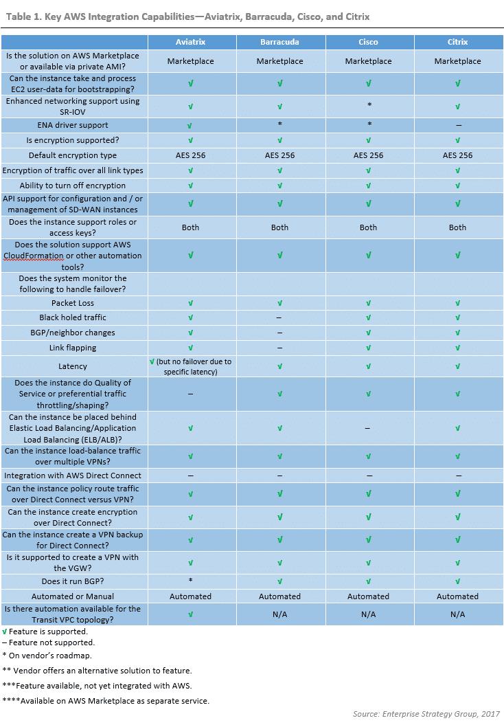 ESG Lab Validation: SD-WAN Integration with Amazon Web