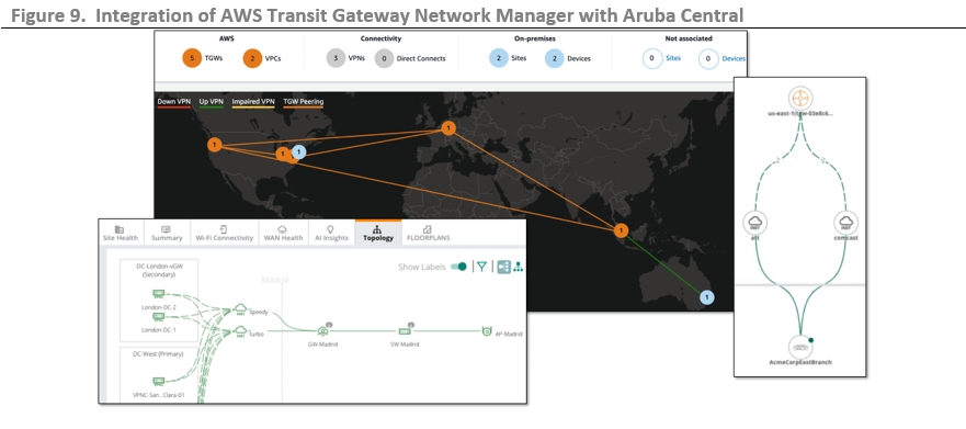 ESG Technical Review: Simplifying Branch-to-cloud Connectivity with Amazon WebServices Transit Gateway and Aruba SD-Branch