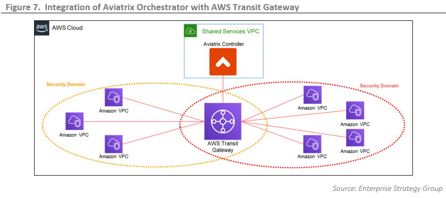 ESG Technical Review: Automation of Cloud Networking with Amazon Web Services Transit Gateway and Aviatrix Orchestrator