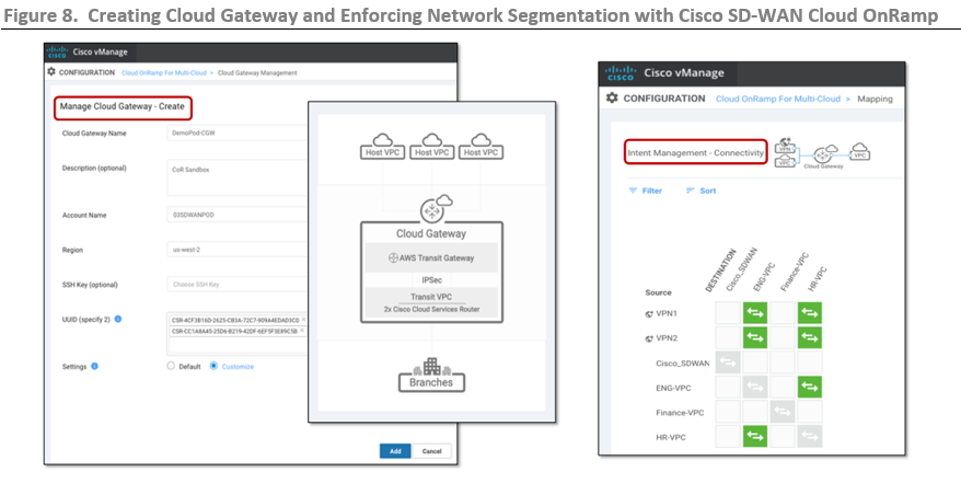 ESG Technical Review: Branch Networking Flexibility with Amazon Web Services Transit Gateway and Cisco SD-WAN