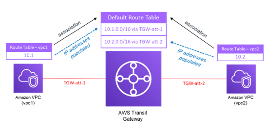 ESG Technical Validation: Amazon Web Services Transit Gateway