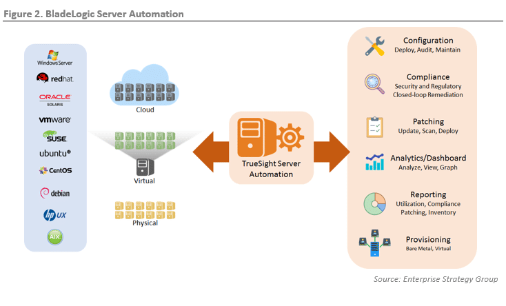 ESG Lab Review: BMC's TrueSight Server Automation (Formerly, BladeLogic Server Automation)
