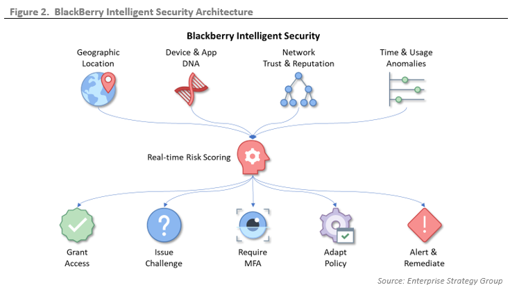 ESG Technical Validation: BlackBerry Intelligent Security - Adaptive Security and AI to Protect All Endpoints