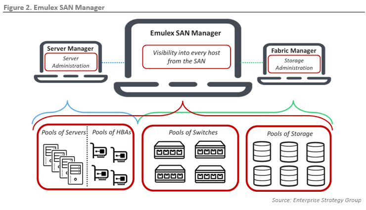 ESG Technical Review: Reducing Operational Complexity with Emulex SAN Manager