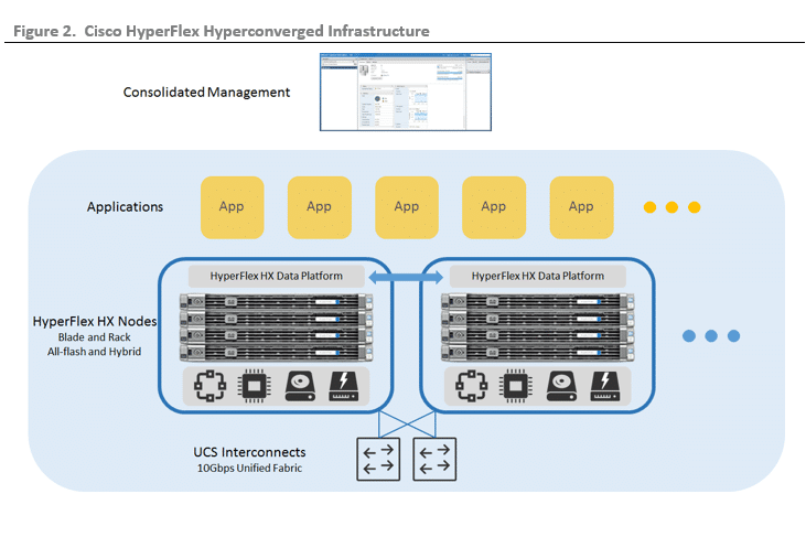 ESG Lab Validation: Cisco HyperFlex