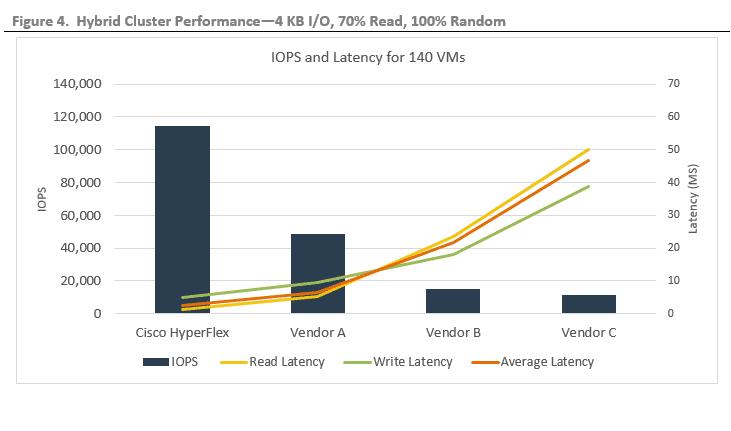 ESG Lab Validation: Cisco HyperFlex