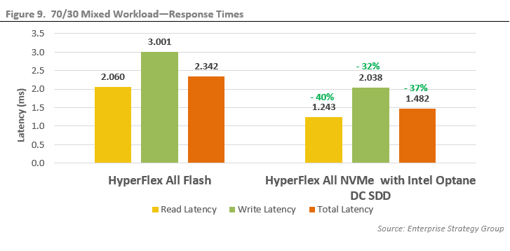 ESG Technical Validation: Mission-critical Hyperconverged Workload Performance Testing on Cisco HyperFlex All NVMe with Intel Optane DC SSD