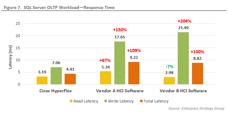 Cisco Show Memory Usage