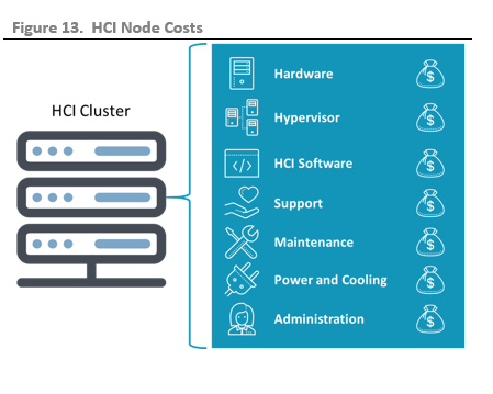 ESG Technical Validation: Mission-critical Workload Performance Testing of Different Hyperconverged Approaches on the Cisco Unified Computing System Platform (UCS)