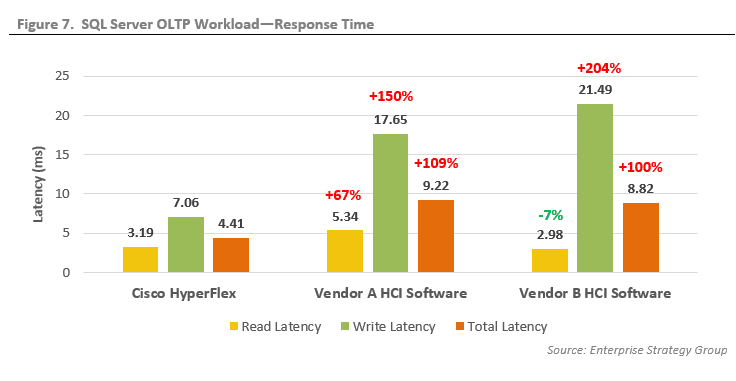 ESG Technical Validation:Mission-critical Workload Performance Testing of Different Hyperconverged Approaches on the Cisco Unified Computing System Platform (UCS)