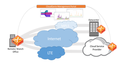 ESG Technical Review:Optimizing the End-user Experience with Applications Using CloudGenix AppFabric SD-WAN