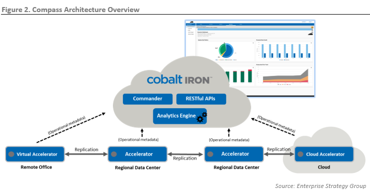 ESG Technical Review: End-to-end Data Protection for the Modern Data Center with Cobalt Iron Compass