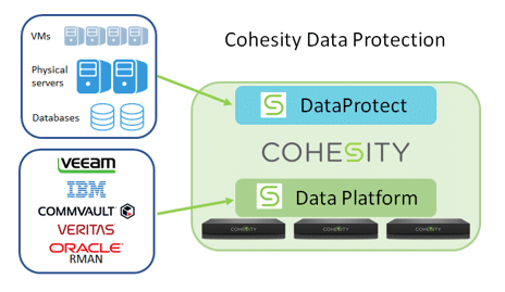 ESG Lab Spotlight: Cohesity DataPlatform - Instant VM Restore at Scale