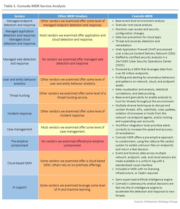 ESG Technical Review: Comodo MDR: Security Operations Center