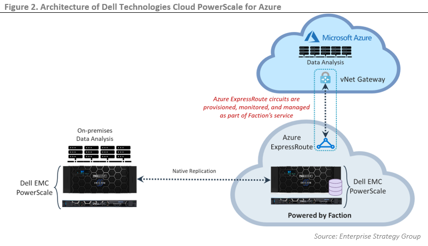 ESG Technical Review: Analysis of Dell Technologies Cloud PowerScale for Microsoft Azure for High Performance File-based Applications