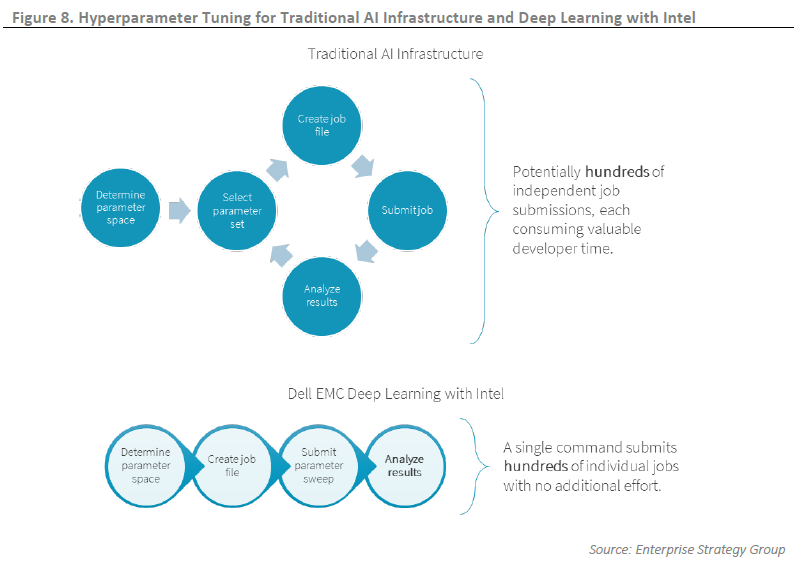 ESG Technical Validation: Dell EMC Ready Solutions for AI