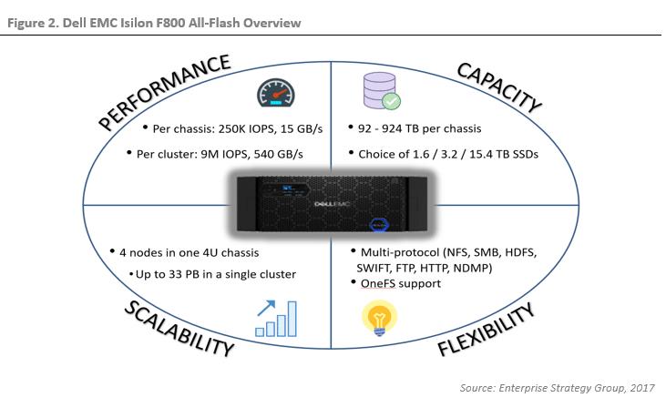 ESG Lab Validation: Dell EMC Isilon All-Flash