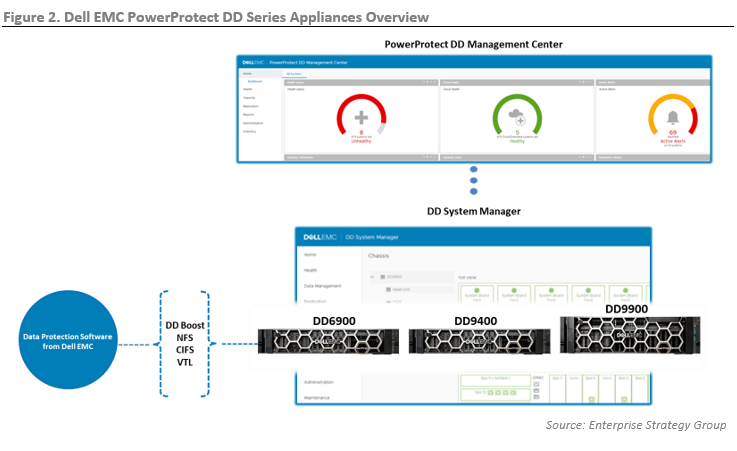 ESG Technical Review: Next-generation Performance with PowerProtect DD Series Appliances from Dell EMC