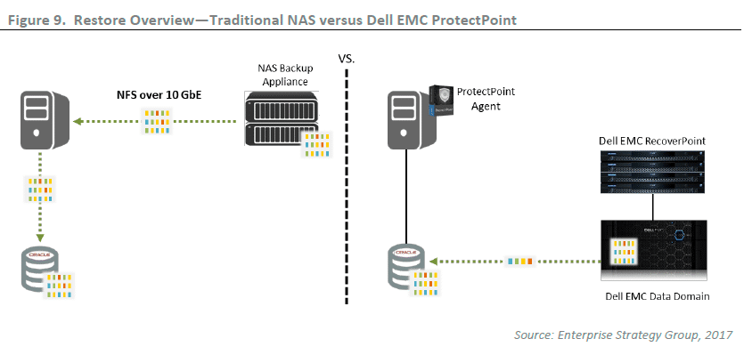 ESG Lab Validation: Protecting Oracle Databases with Dell