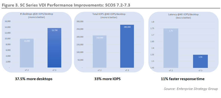 ESG Technical Review: Dell EMC SC Series: Cost-efficient
