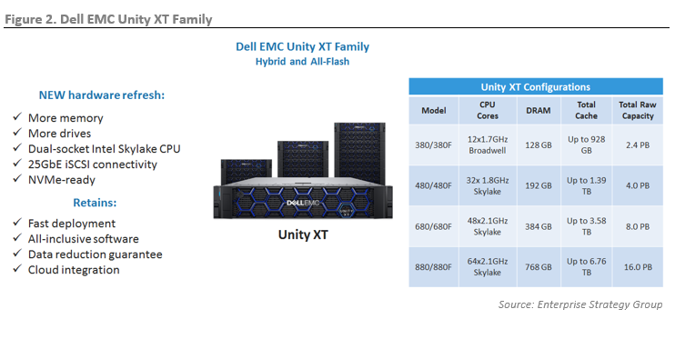 ESG Technical Review: Dell EMC Unity XT: New Architecture