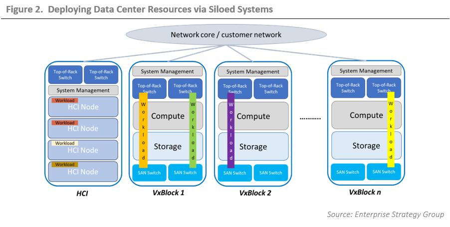 ESG Technical Validation: Dell EMC Vscale Data Center Architecture